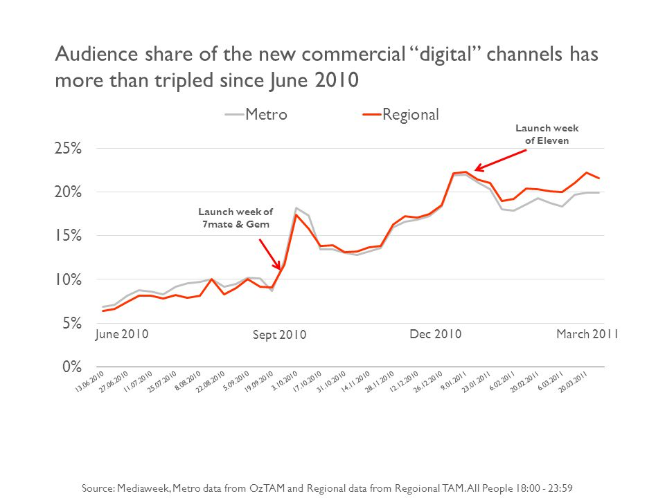 Audience share of the new commercial digital channels has more than tripled since June 2010 Source: Mediaweek, Metro data from OzTAM and Regional data from Regoional TAM.
