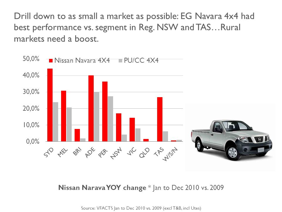Drill down to as small a market as possible: EG Navara 4x4 had best performance vs.