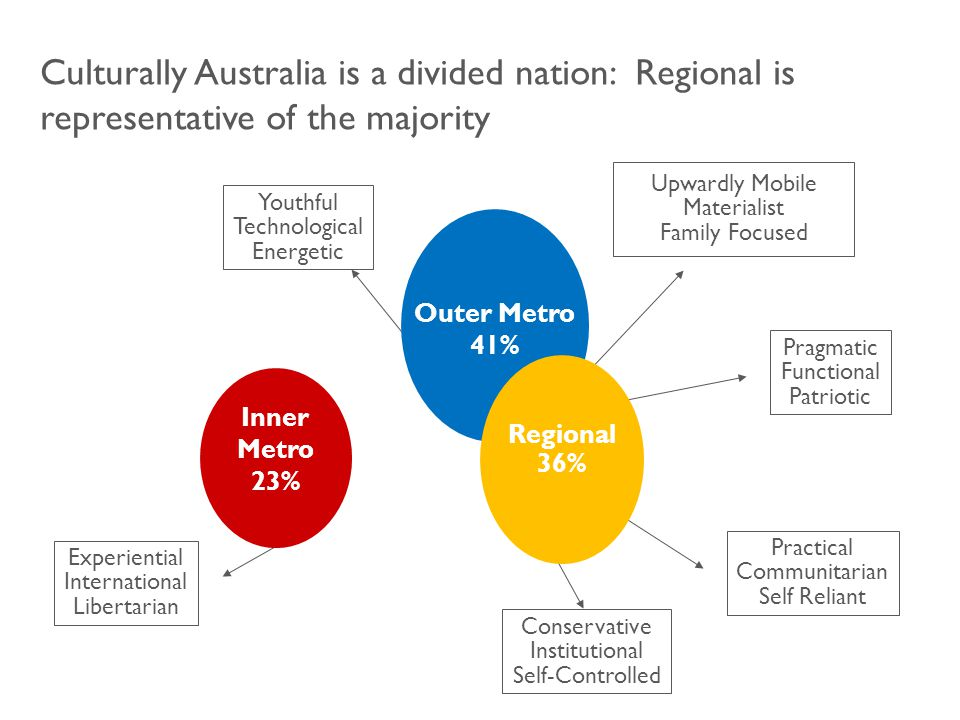 Culturally Australia is a divided nation: Regional is representative of the majority Experiential International Libertarian Practical Communitarian Self Reliant Upwardly Mobile Materialist Family Focused Pragmatic Functional Patriotic Youthful Technological Energetic Conservative Institutional Self-Controlled Inner Metro 23% Outer Metro 41% Regional 36%