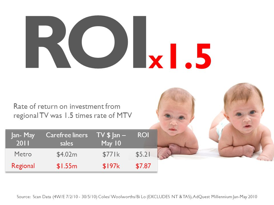 RO 1.5 I x Rate of return on investment from regional TV was 1.5 times rate of MTV Source: Scan Data (4W/E 7/2/10 - 30/5/10) Coles/ Woolworths/Bi Lo (EXCLUDES NT & TAS), AdQuest Millennium Jan-May 2010
