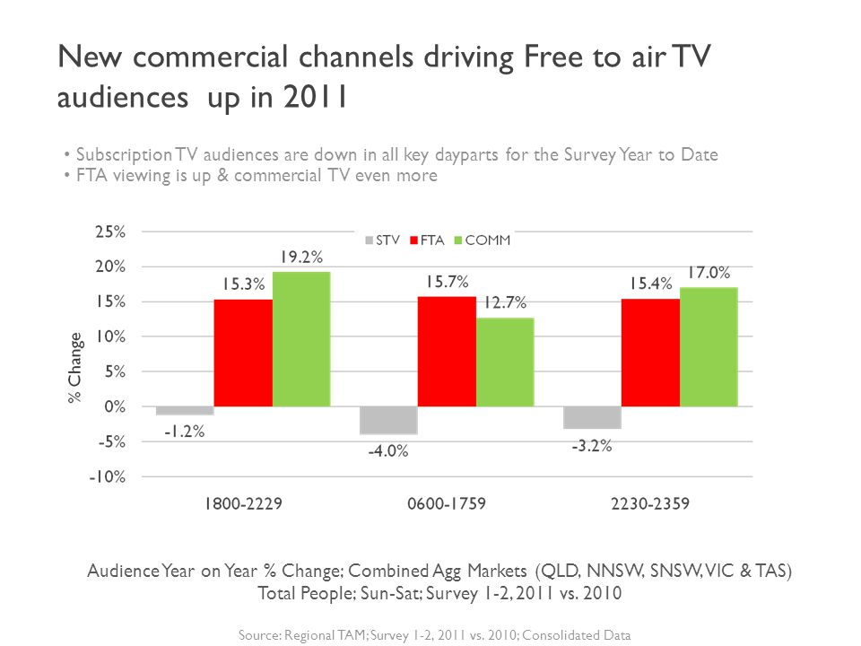 Subscription TV audiences are down in all key dayparts for the Survey Year to Date FTA viewing is up & commercial TV even more Source: Regional TAM; Survey 1-2, 2011 vs.