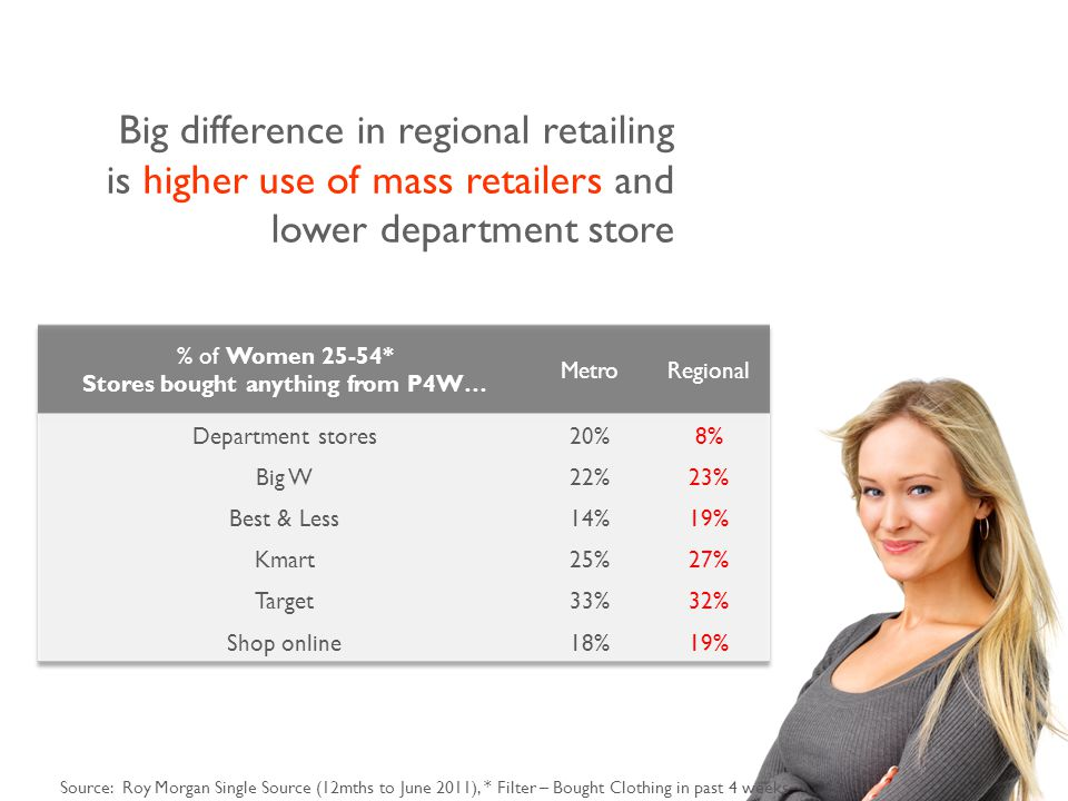 Big difference in regional retailing is higher use of mass retailers and lower department store Source: Roy Morgan Single Source (12mths to June 2011), * Filter – Bought Clothing in past 4 weeks