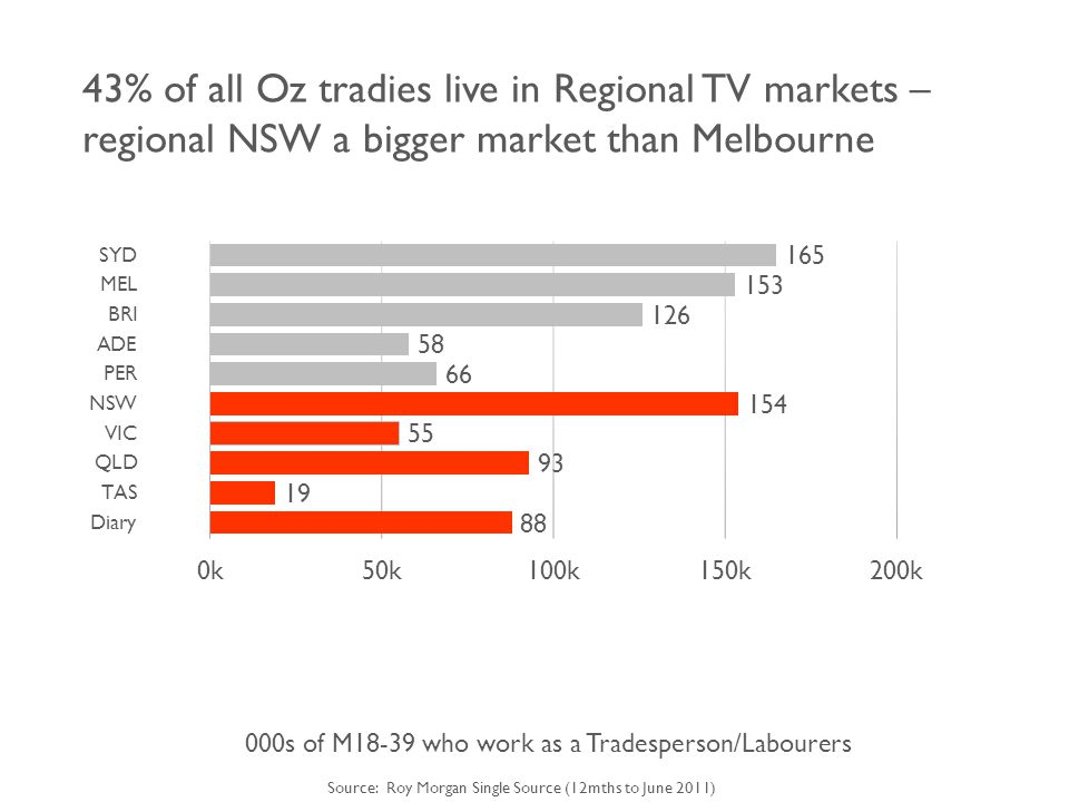 43% of all Oz tradies live in Regional TV markets – regional NSW a bigger market than Melbourne 000s of M18-39 who work as a Tradesperson/Labourers Source: Roy Morgan Single Source (12mths to June 2011)
