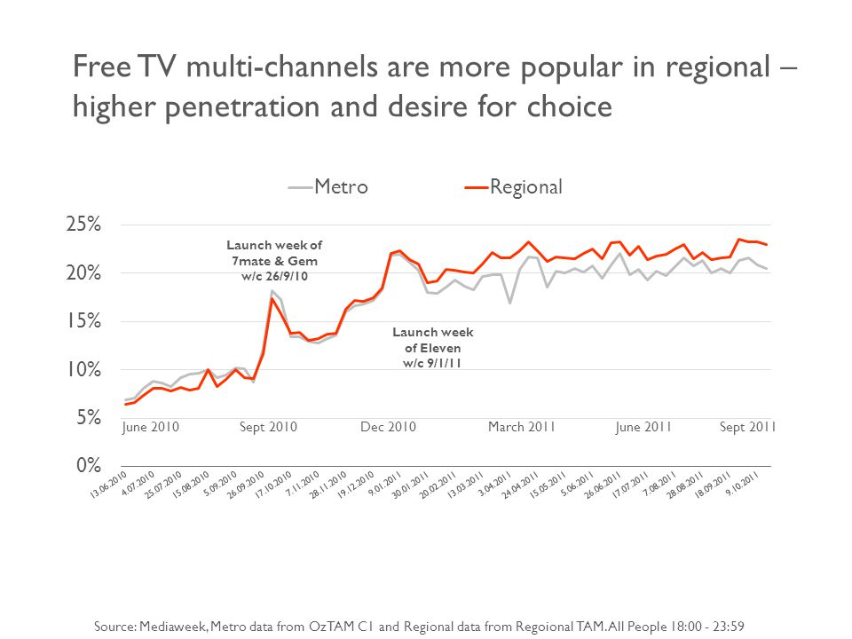 Free TV multi-channels are more popular in regional – higher penetration and desire for choice Source: Mediaweek, Metro data from OzTAM C1 and Regional data from Regoional TAM.