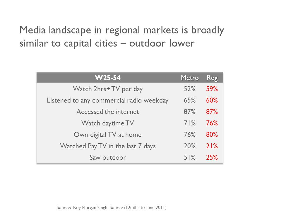 Media landscape in regional markets is broadly similar to capital cities – outdoor lower Source: Roy Morgan Single Source (12mths to June 2011)