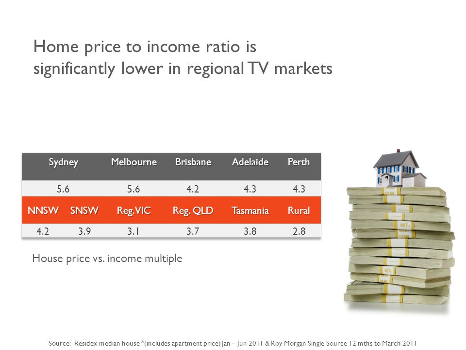 Home price to income ratio is significantly lower in regional TV markets House price vs.