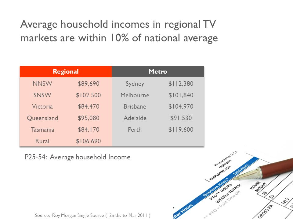 Average household incomes in regional TV markets are within 10% of national average Source: Roy Morgan Single Source (12mths to Mar 2011 ) P25-54: Average household Income
