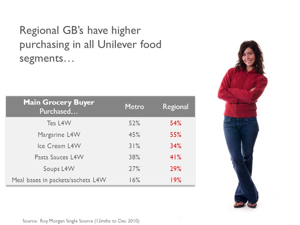 Regional GB's have higher purchasing in all Unilever food segments… Source: Roy Morgan Single Source (12mths to Dec 2010)