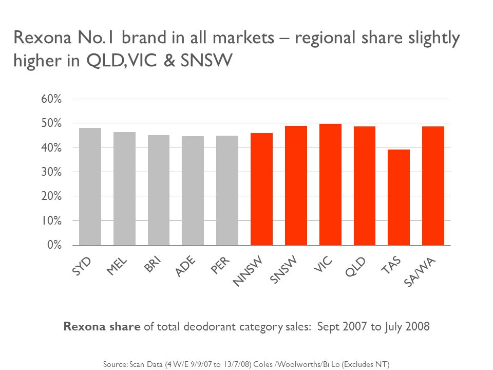 Rexona No.1 brand in all markets – regional share slightly higher in QLD,VIC & SNSW Rexona share of total deodorant category sales: Sept 2007 to July 2008 Source: Scan Data (4 W/E 9/9/07 to 13/7/08) Coles /Woolworths/Bi Lo (Excludes NT)