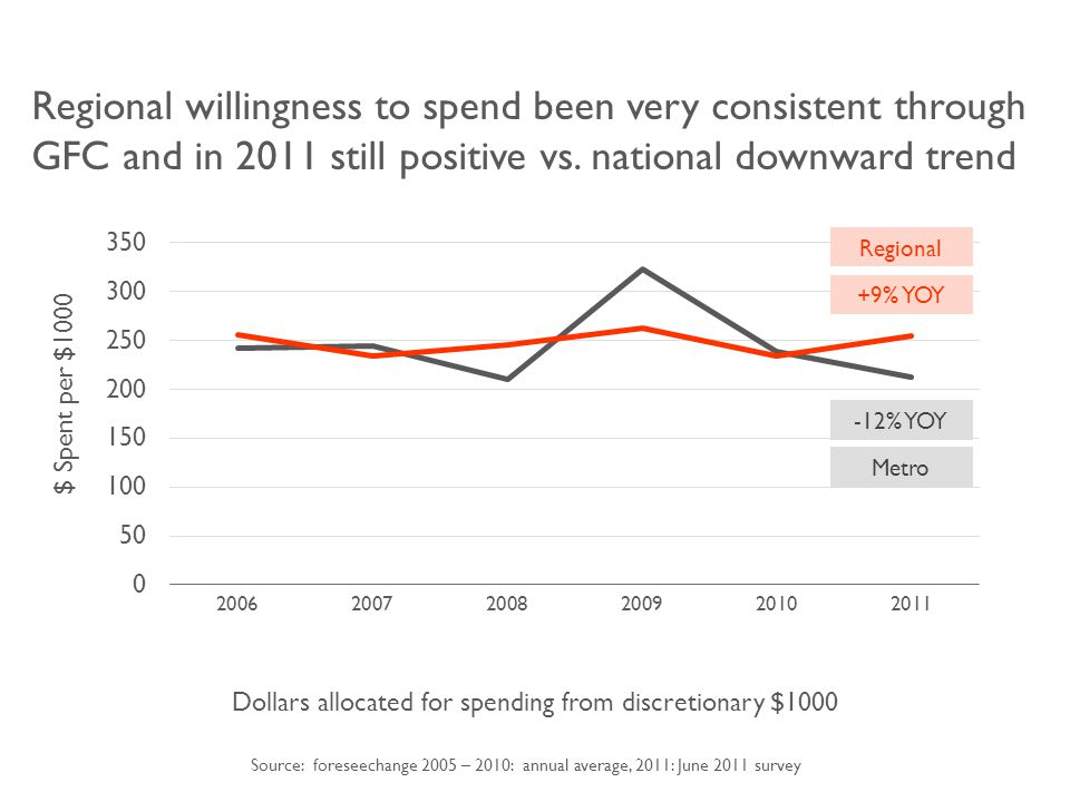 Regional willingness to spend been very consistent through GFC and in 2011 still positive vs.