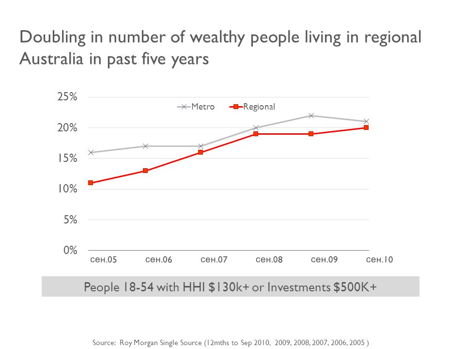 People 18-54 with HHI $130k+ or Investments $500K+ Doubling in number of wealthy people living in regional Australia in past five years Source: Roy Morgan Single Source (12mths to Sep 2010, 2009, 2008, 2007, 2006, 2005 )