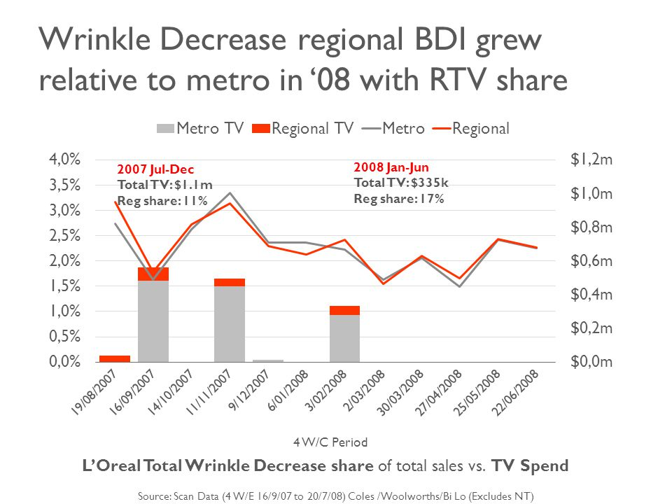 Wrinkle Decrease regional BDI grew relative to metro in '08 with RTV share 4 W/C Period L'Oreal Total Wrinkle Decrease share of total sales vs.