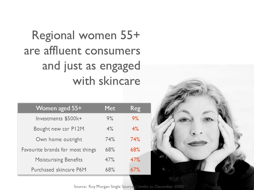 Regional women 55+ are affluent consumers and just as engaged with skincare Source: Roy Morgan Single Source (12mths to December 2008)