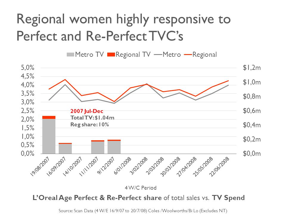 Regional women highly responsive to Perfect and Re-Perfect TVC's 4 W/C Period L'Oreal Age Perfect & Re-Perfect share of total sales vs.