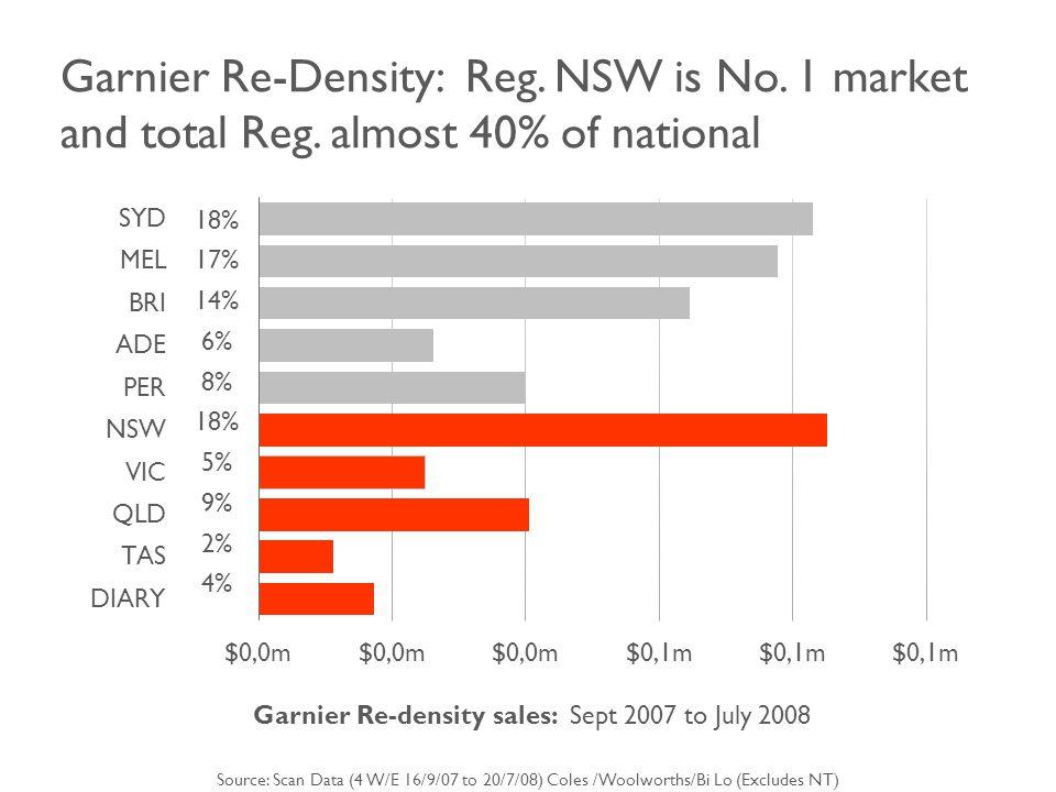 Garnier Re-Density: Reg. NSW is No. 1 market and total Reg.