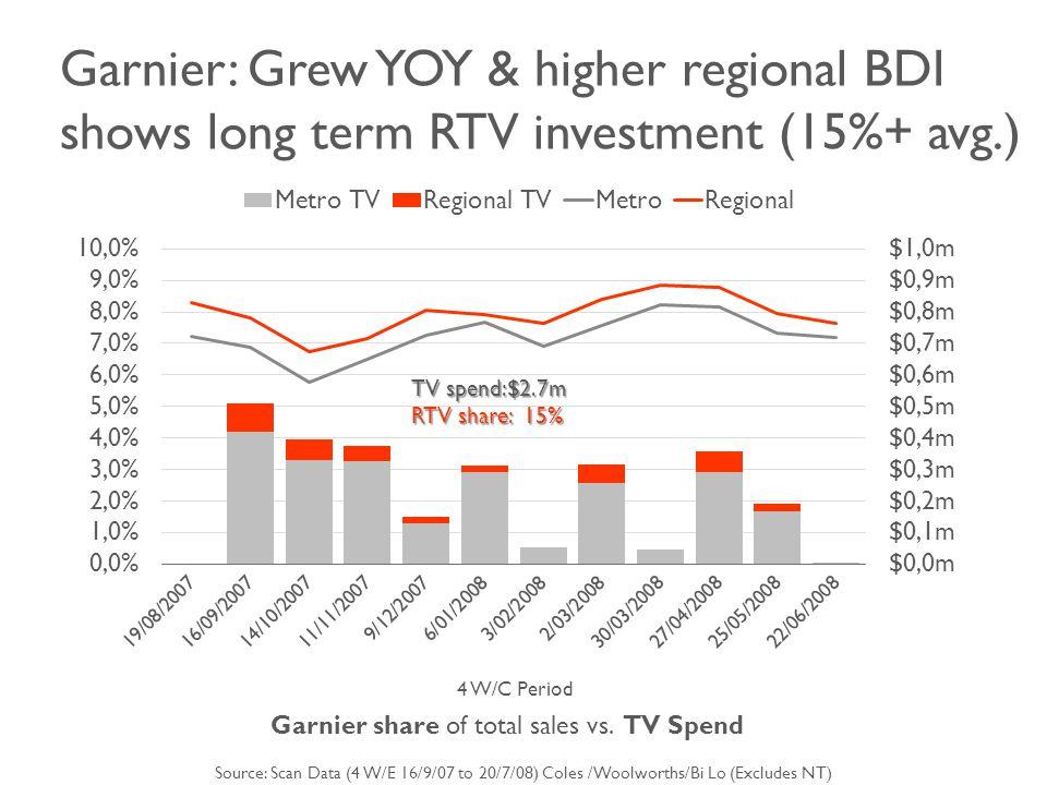 Garnier: Grew YOY & higher regional BDI shows long term RTV investment (15%+ avg.) 4 W/C Period Garnier share of total sales vs.