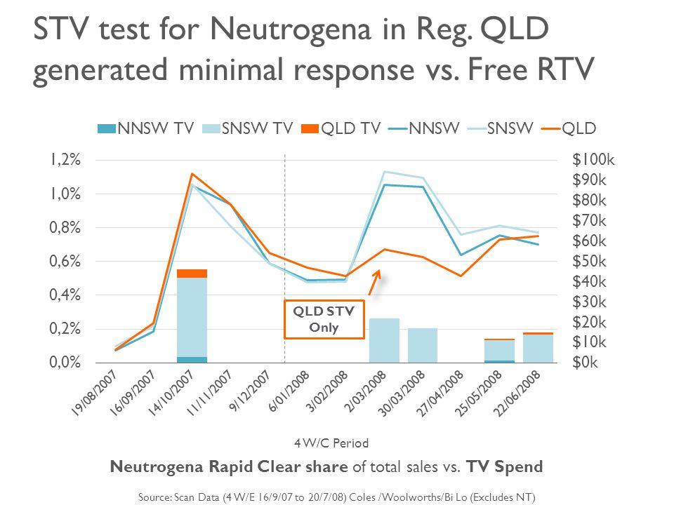 STV test for Neutrogena in Reg. QLD generated minimal response vs.