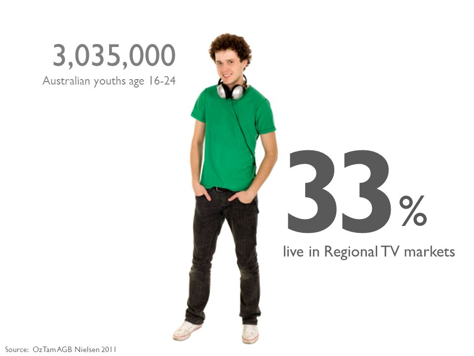 3 % 3 live in Regional TV markets Source: OzTam AGB Nielsen 2011 3,035,000 Australian youths age 16-24