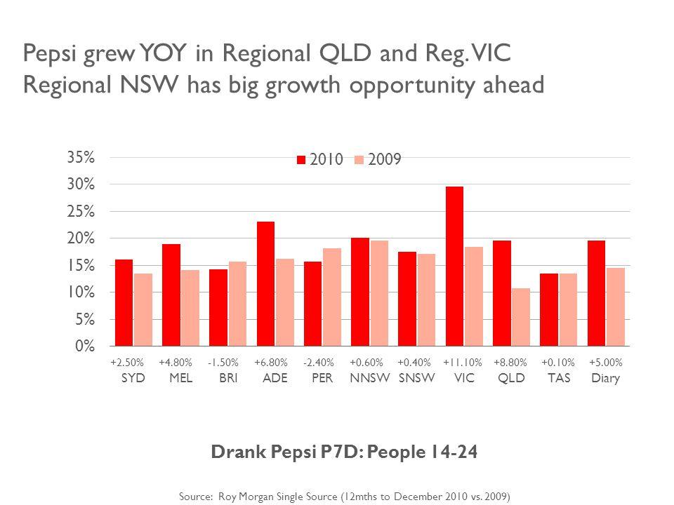 Pepsi grew YOY in Regional QLD and Reg.