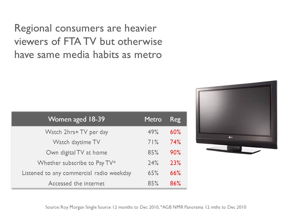 Regional consumers are heavier viewers of FTA TV but otherwise have same media habits as metro Source: Roy Morgan Single Source 12 months to Dec 2010, *AGB NMR Panorama 12 mths to Dec 2010