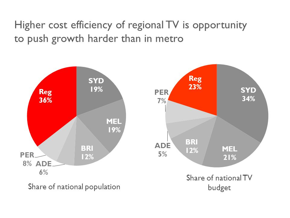 Share of national population Share of national TV budget Higher cost efficiency of regional TV is opportunity to push growth harder than in metro