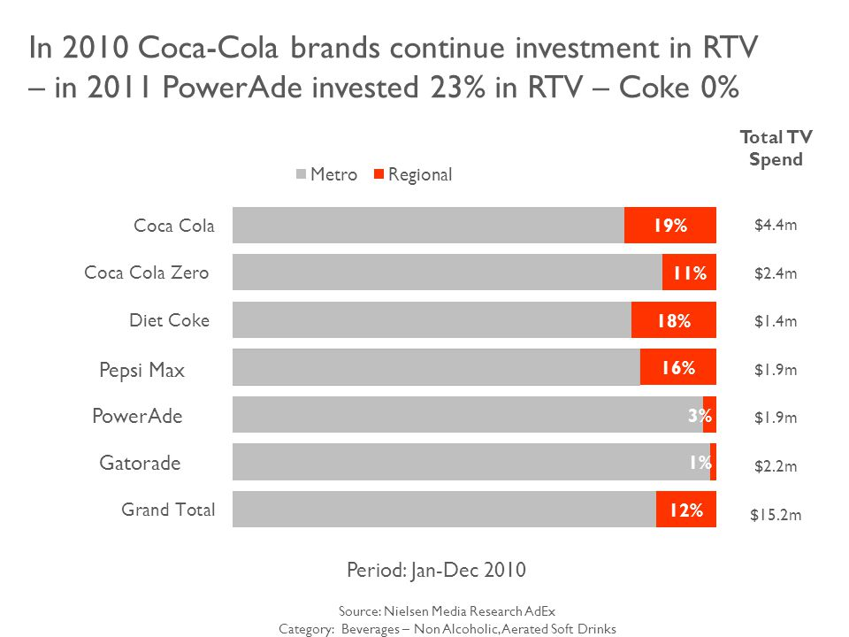 In 2010 Coca-Cola brands continue investment in RTV – in 2011 PowerAde invested 23% in RTV – Coke 0% Source: Nielsen Media Research AdEx Category: Beverages – Non Alcoholic, Aerated Soft Drinks Period: Jan-Dec 2010 Total TV Spend $4.4m $2.4m $1.4m $1.9m $2.2m $15.2m Pepsi Max PowerAde Gatorade