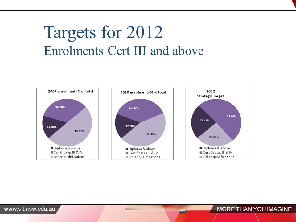 MORE THAN YOU IMAGINE www.sit.nsw.edu.au Targets for 2012 Enrolments Cert III and above