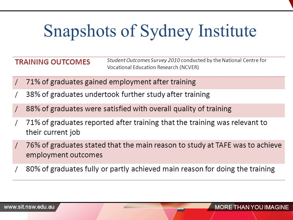 MORE THAN YOU IMAGINE   TRAINING OUTCOMES Student Outcomes Survey 2010 conducted by the National Centre for Vocational Education Research (NCVER) / 71% of graduates gained employment after training / 38% of graduates undertook further study after training / 88% of graduates were satisfied with overall quality of training / 71% of graduates reported after training that the training was relevant to their current job / 76% of graduates stated that the main reason to study at TAFE was to achieve employment outcomes / 80% of graduates fully or partly achieved main reason for doing the training Snapshots of Sydney Institute
