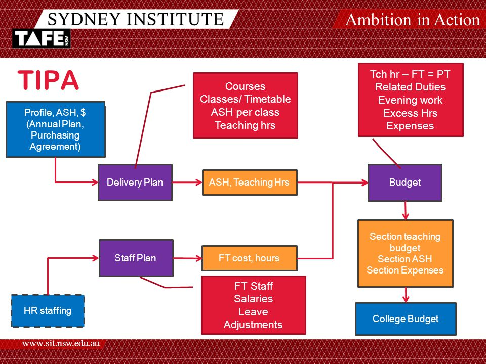 Ambition in Action www.sit.nsw.edu.au TIPA (TAFE Institute Planning Application) Profile, ASH, $ (Annual Plan, Purchasing Agreement) Delivery Plan Staff Plan Budget FT cost, hours ASH, Teaching Hrs HR staffing Section teaching budget Section ASH Section Expenses FT Staff Salaries Leave Adjustments College Budget Courses Classes/ Timetable ASH per class Teaching hrs Tch hr – FT = PT Related Duties Evening work Excess Hrs Expenses