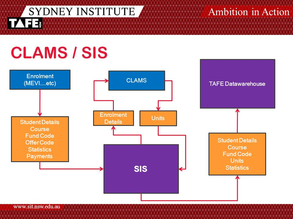 Ambition in Action www.sit.nsw.edu.au CLAMS / SIS Enrolment (MEVI....etc) Student Details Course Fund Code Offer Code Statistics Payments CLAMS SIS TAFE Datawarehouse Enrolment Details Units Student Details Course Fund Code Units Statistics
