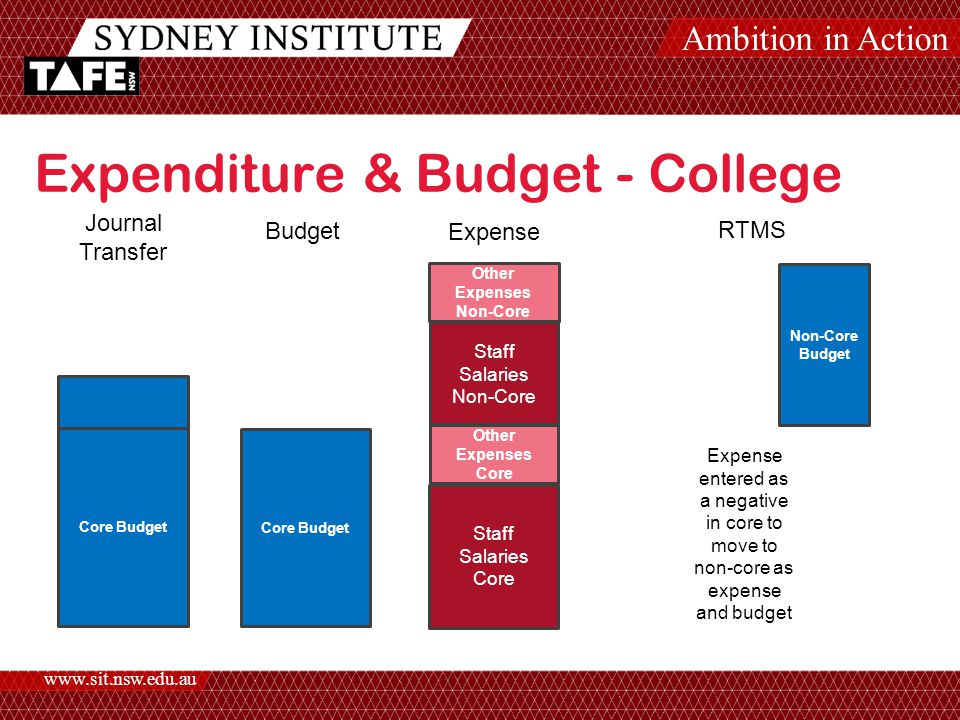 Ambition in Action www.sit.nsw.edu.au Expenditure & Budget - College Core Budget Other Expenses Core Staff Salaries Core Staff Salaries Non-Core Other Expenses Non-Core Budget Expense RTMS Journal Transfer Core Budget Expense entered as a negative in core to move to non-core as expense and budget Non-Core Budget