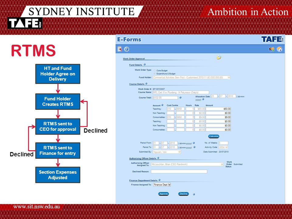 Ambition in Action www.sit.nsw.edu.au HT and Fund Holder Agree on Delivery Fund Holder Creates RTMS RTMS sent to CEO for approval RTMS sent to Finance for entry Section Expenses Adjusted RTMS Declined