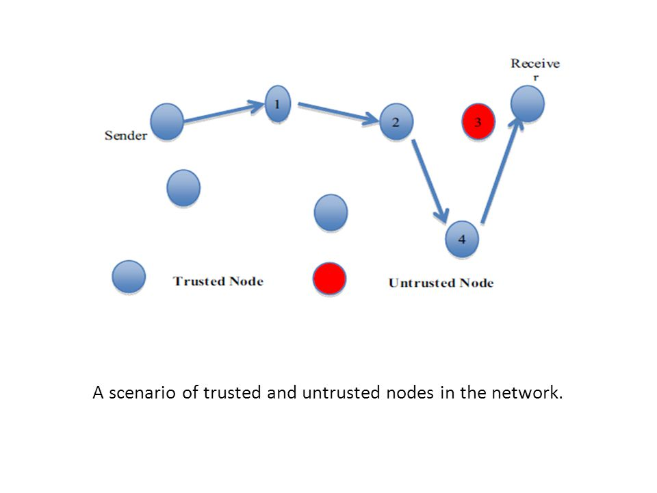 A scenario of trusted and untrusted nodes in the network.