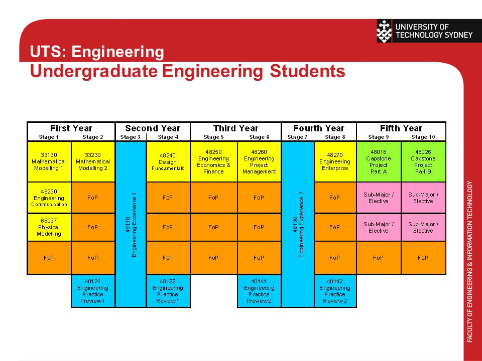 UTS: Engineering Undergraduate Engineering Students