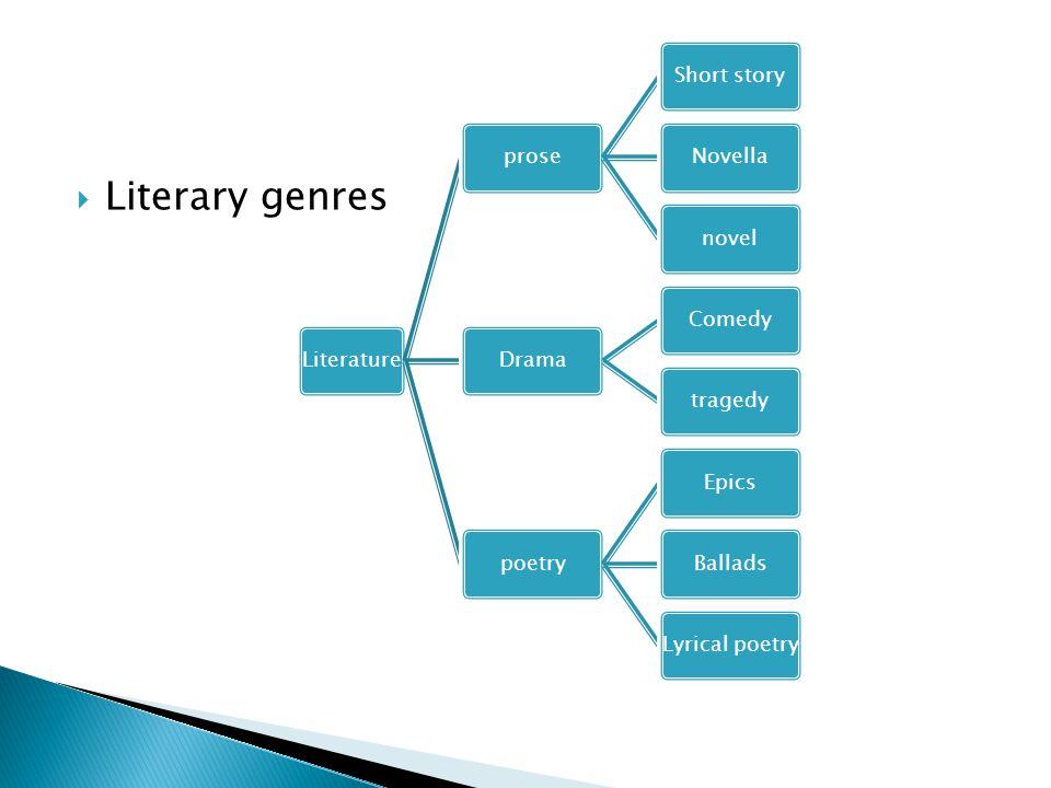 Literary genres LiteratureproseShort storyNovellanovelDramaComedytragedypoetryEpicsBalladsLyrical poetry
