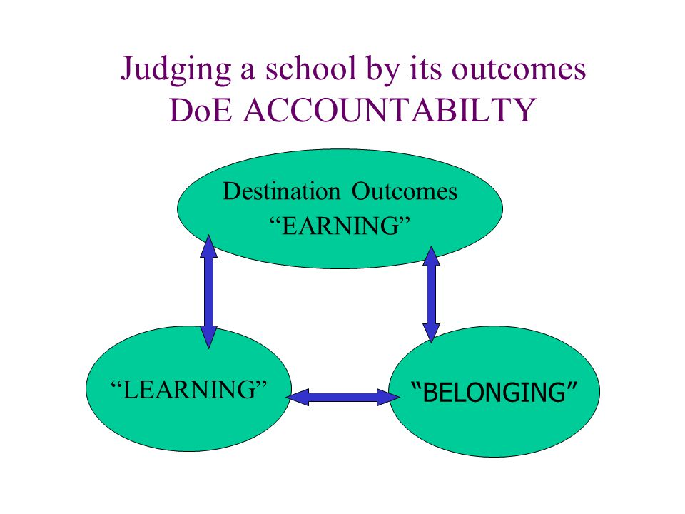 """Judging a school by its outcomes DoE ACCOUNTABILTY Destination Outcomes """"EARNING"""" """"LEARNING"""" """"BELONGING"""""""