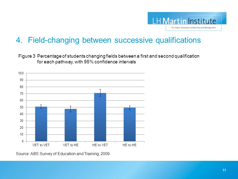 4.Field-changing between successive qualifications 11 Figure 3Percentage of students changing fields between a first and second qualification for each