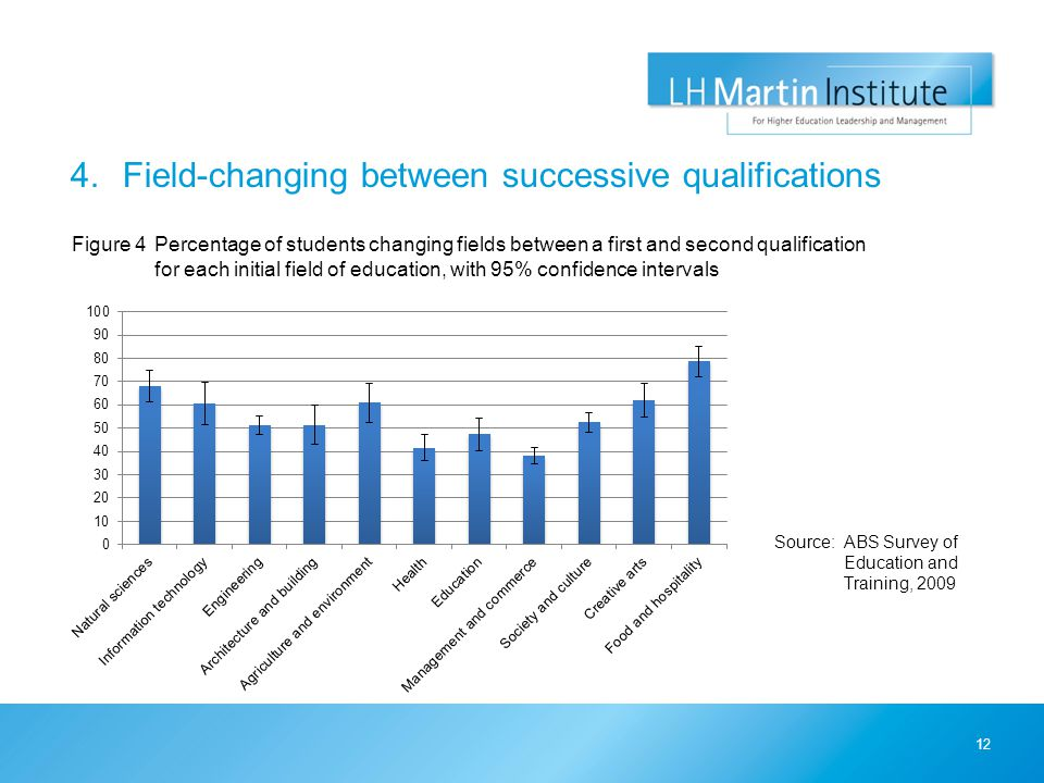 4.Field-changing between successive qualifications 12 Figure 4Percentage of students changing fields between a first and second qualification for each initial field of education, with 95% confidence intervals Source:ABS Survey of Education and Training, 2009
