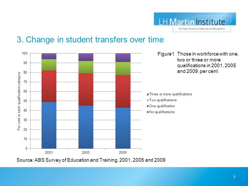 3. Change in student transfers over time Source: ABS Survey of Education and Training, 2001, 2005 and 2009 5 Figure1Those in workforce with one, two o