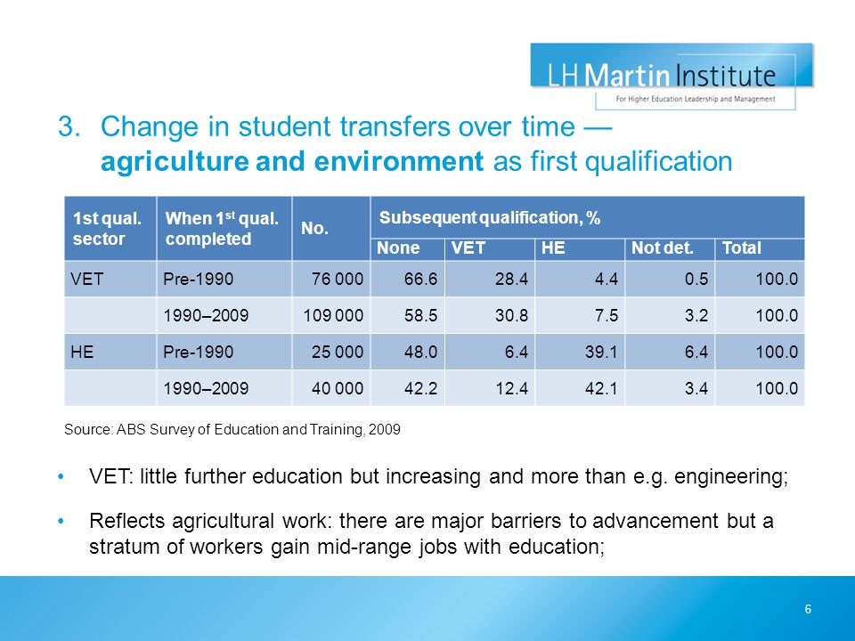 3.Change in student transfers over time — agriculture and environment as first qualification Source: ABS Survey of Education and Training, 2009 6 1st
