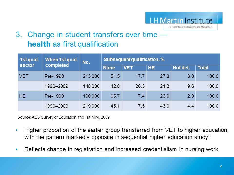 3.Change in student transfers over time — health as first qualification Source: ABS Survey of Education and Training, 2009 8 1st qual.