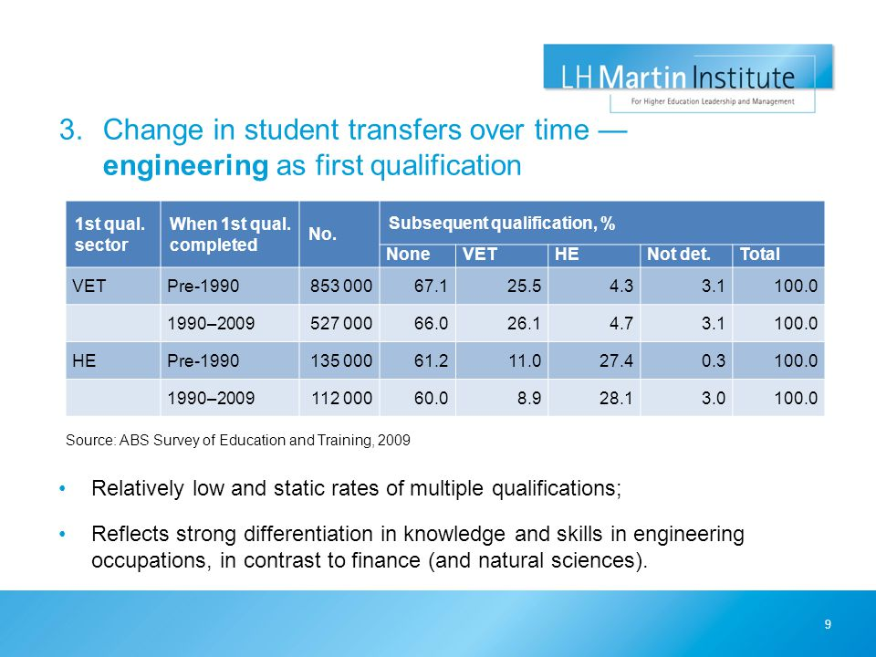 3.Change in student transfers over time — engineering as first qualification Source: ABS Survey of Education and Training, 2009 9 1st qual. sector Whe
