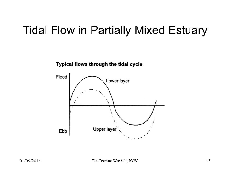 01/09/2014Dr. Joanna Waniek, IOW13 Tidal Flow in Partially Mixed Estuary