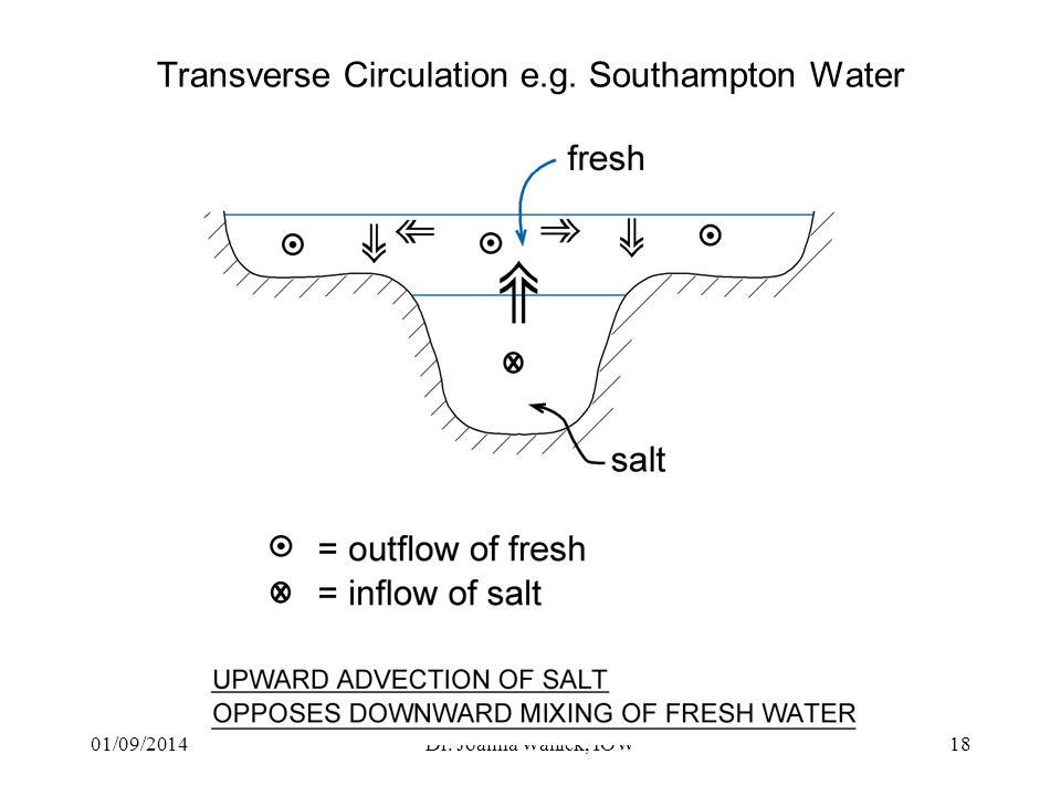 01/09/2014Dr. Joanna Waniek, IOW18 Transverse Circulation e.g. Southampton Water