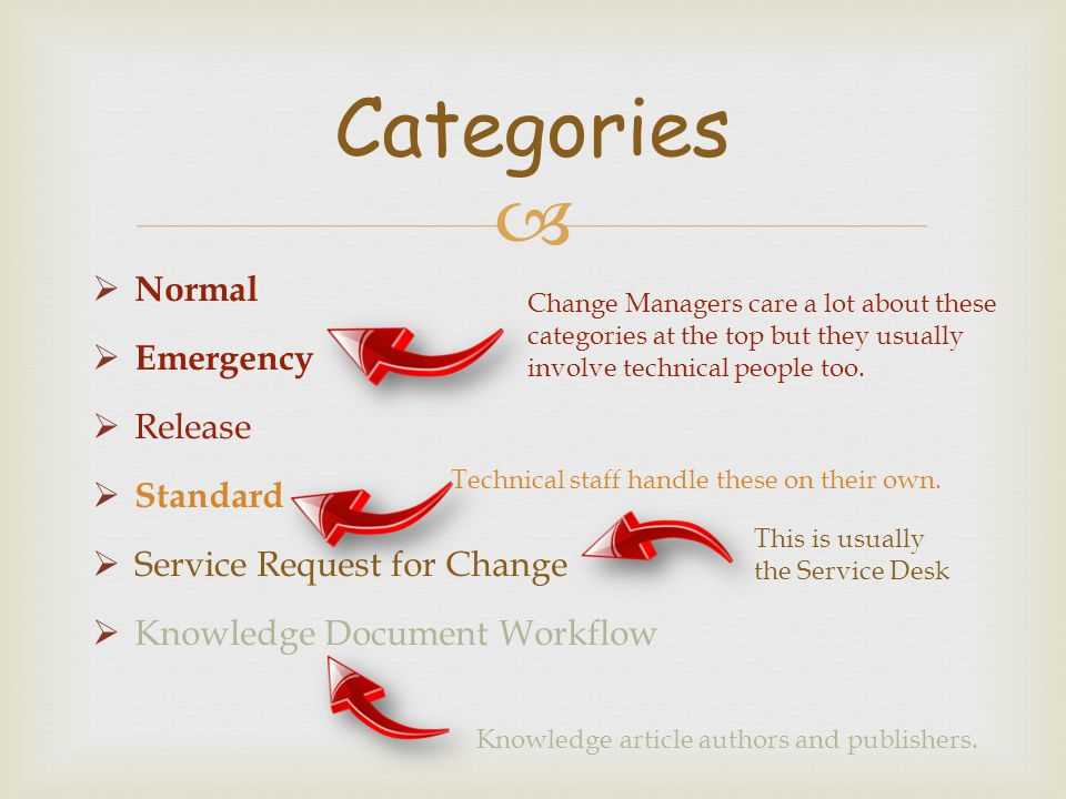   Normal  Emergency  Release  Standard  Service Request for Change  Knowledge Document Workflow Categories Change Managers care a lot about the