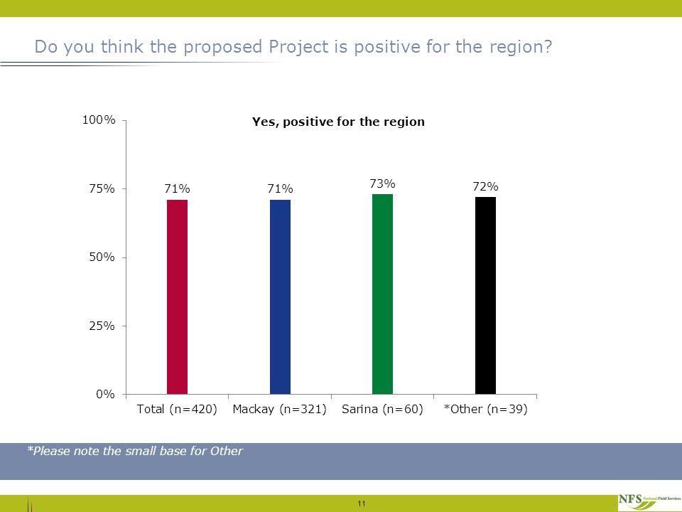 Do you think the proposed Project is positive for the region? 11 *Please note the small base for Other