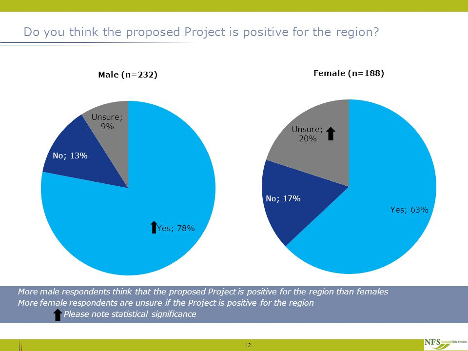 Do you think the proposed Project is positive for the region? 12 More male respondents think that the proposed Project is positive for the region than