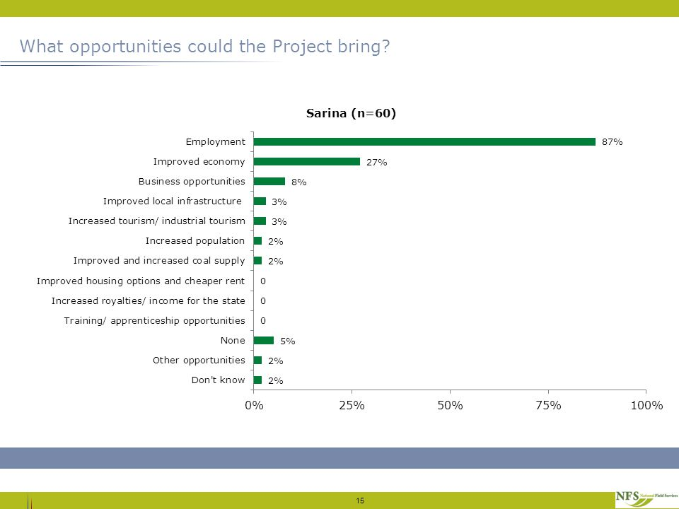 What opportunities could the Project bring 15