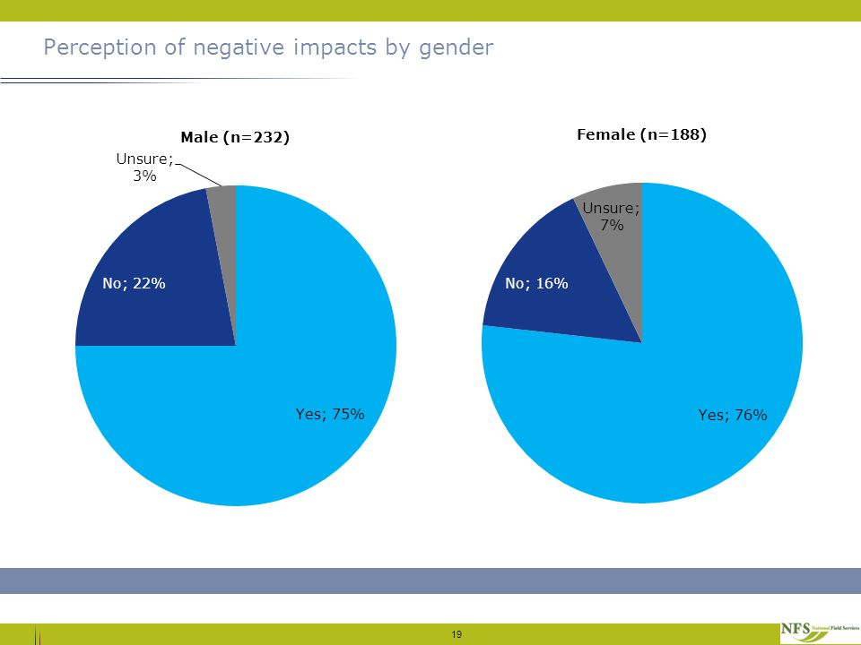 Perception of negative impacts by gender 19
