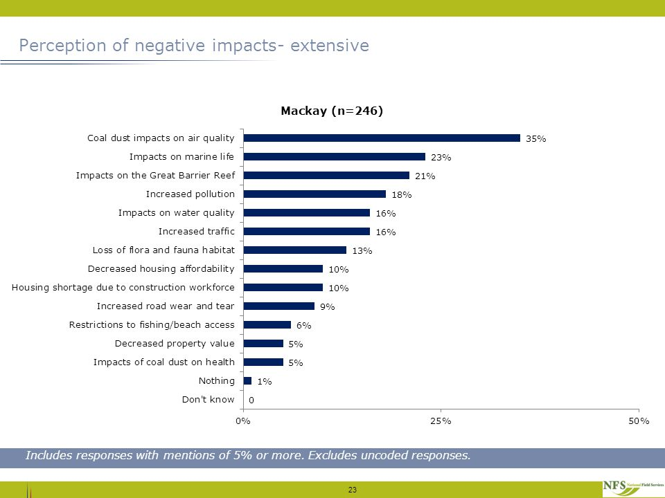 Perception of negative impacts- extensive 23 Includes responses with mentions of 5% or more. Excludes uncoded responses.